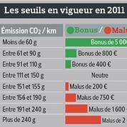 Les nouvelles règles du bonus écologique