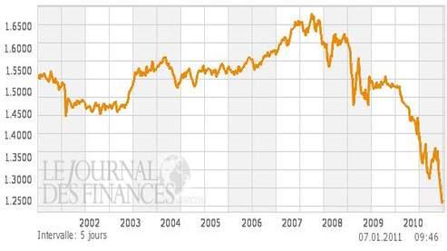 La Suisse en alerte sur sa monnaie qui flambe