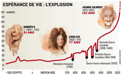 Vivre 130 ans, l'incroyable révolution de la science 8c1d55aa-1a7d-11e0-91a4-052c70237502