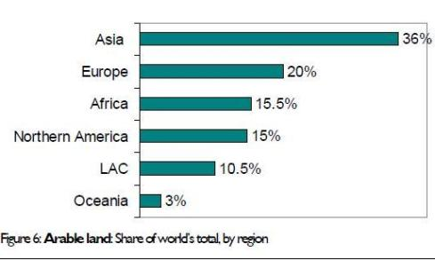 Répartition des terres arables dans le monde, par régions. Sources : FEU-US/FAO.