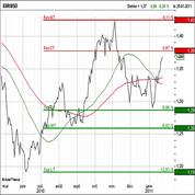 L'euro en marche rapide vers 1,40 dollar