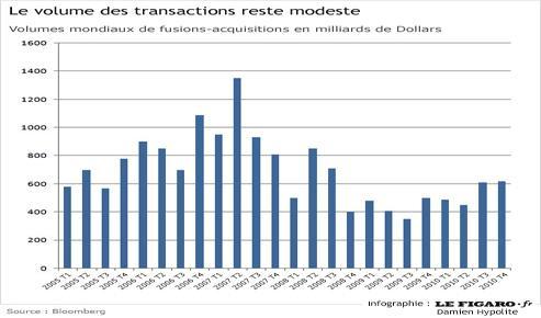 2007 reste une année record en terme de fusions-acquisitions