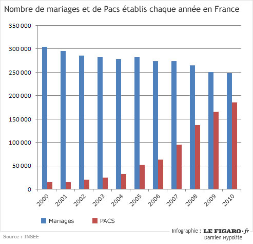 Dissertation Comparaison Pacs Mariage Concubinage