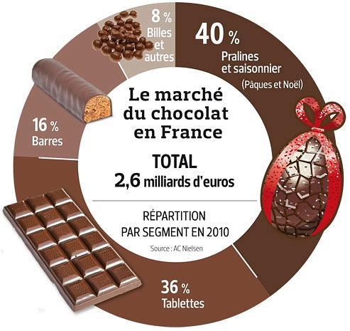 matire chocolat coffret 2 volumes version anglaise