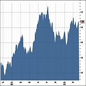 Euro/dollar : neutre entre 1,34 et 139