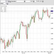 L'euro peut grimper encore avant la BCE