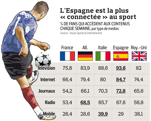 Consommation du sport en Europe