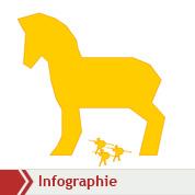 Comment marche un cheval de Troie