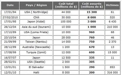 Les séismes les plus coûteux en dommages assurés. Source : Ubyrisk/catnat.net
