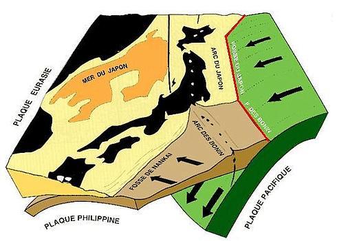 Les trois plaques eurasiatique, philippine et pacifique. En rouge la faille où s'est produit le séisme de vendredi. Source : Jolivet - 1997, lefigaro.fr.