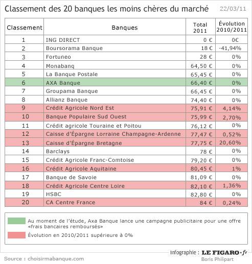 Les Vingt Banques Les Moins Cheres Du Marche