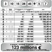 Euro Millions : quand la vie bascule