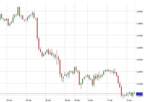L'euro contre le dollar est passé de plus de 1,49 à 1,42 en une semaine. (Graphique issu de la plateforme de trading de Saxo Banque)
