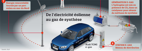 Audi et la voiture qui roule sur le vent