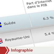 Le poids d'Internet dans l'économie