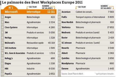 Ces entreprises o il fait bon travailler en europe for Liste entreprise loiret