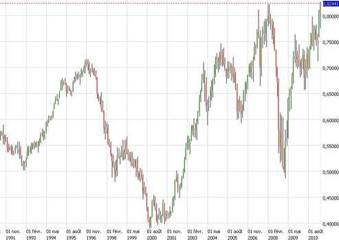 Évolution du dollar néo-zélandais face au dollar américain depuis 1991. (Plateforme de trading Saxo Banque)