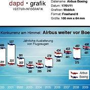 Les guerres de l'aviation civile