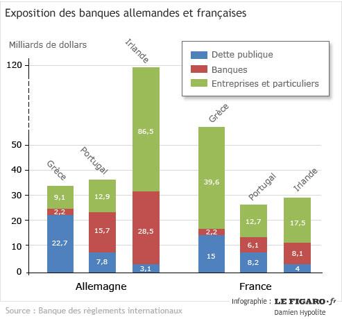 La France relève à 159 milliards sa garantie au Fonds Européen de Stabilité Financière