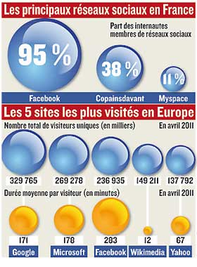 Infographie : Olivier Cailleau (Sources : eCircle/Mediacom Science 2010/Comscore)
