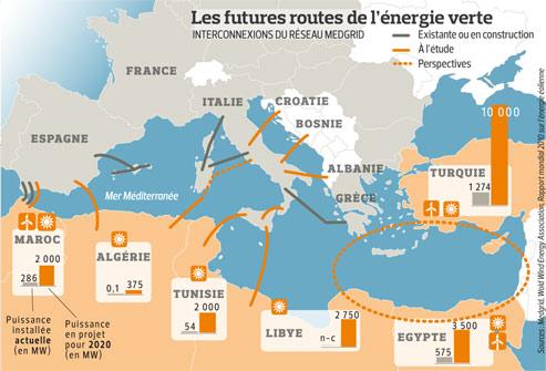 Réseaux électrique entre l'Europe et l'Afrique