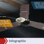 Les secrets de Jupiter à l'épreuve de Juno