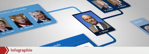 Les dix prévenus du procès Chirac