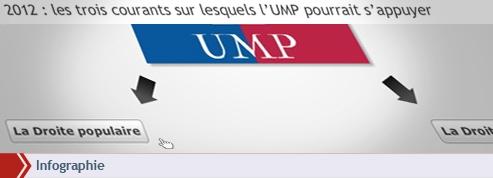 Les trois courants sur lesquels l'UMP pourrait s'appuyer en 2012