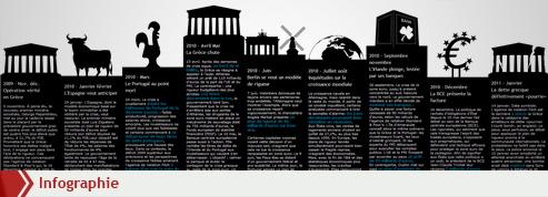 La crise de l'euro, ou l'histoire d'une contagion
