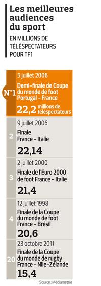 Audiences le record du xv de france - Audience finale coupe du monde ...