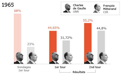 A gauche, les sondages. A droite, les résultats finaux de l'élection.