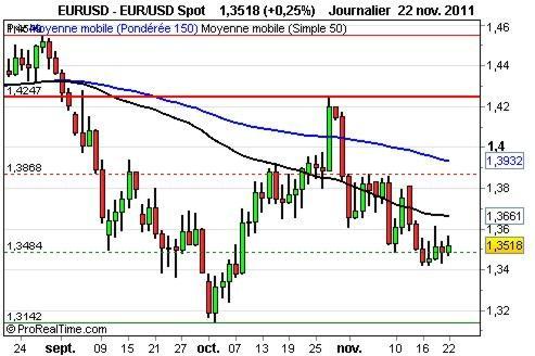 L'Euro/Dollar vers un retour sur les plus bas annuels