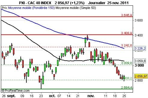 CAC 40 : la tendance redevient positive