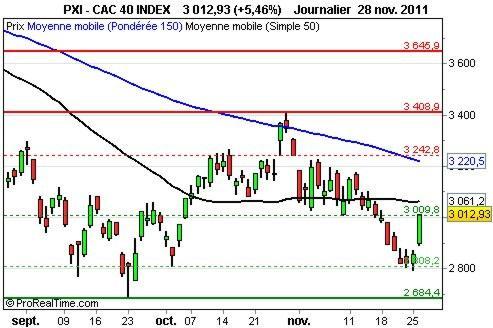 CAC 40 : nouvelle accélération au-dessus de 3010 points