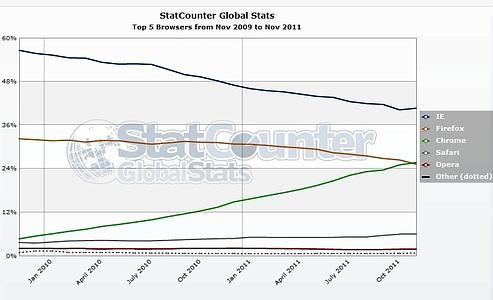 Chrome dépasse Firefox dans le monde