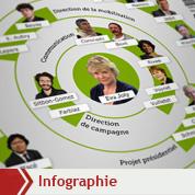 La «task-force» d'Eva Joly pour 2012