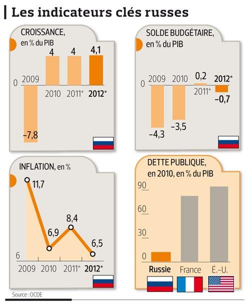 La Russie tarde à se moderniser