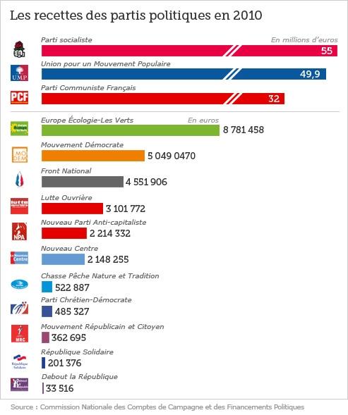 Le Parti socialiste a récolté plus de recettes que l'UMP mais a dégagé moins d'excédent.