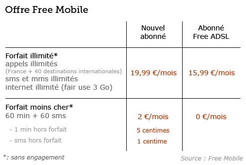 free mobile casse les prix avec deux forfaits. Black Bedroom Furniture Sets. Home Design Ideas