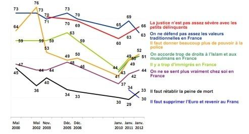 Evolution des opinions favorables de 2000 à 2012 selon le sondage TNS Sofres.