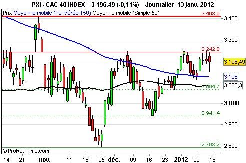 Le CAC cale sous les 3250 points