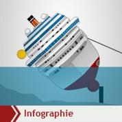 Concordia : le casse-tête du démantèlement