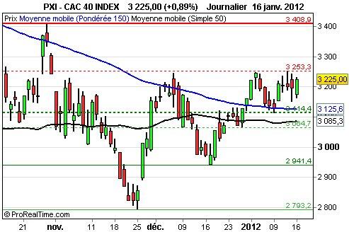 CAC 40: potentiel de 5%
