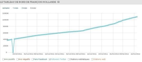 Analyse du Scan Le Figaro de la progression de François Hollande sur Twitter.