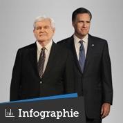 Romney et Gingrich au banc d'essai