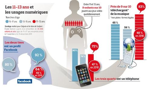 Resultado de imagen de Infographies + risques du portable à l'école