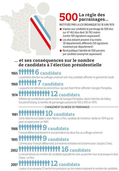 Présidentielle : peut-être moins de dix candidats