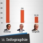 Mitt Romney gagne la course aux dollars
