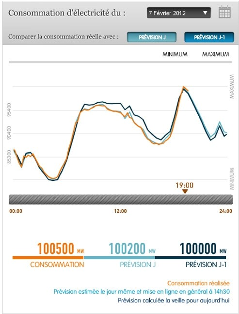 La France a établi ce mardi soir un nouveau record de consommation d'électricité à 100.500 mégawatts.