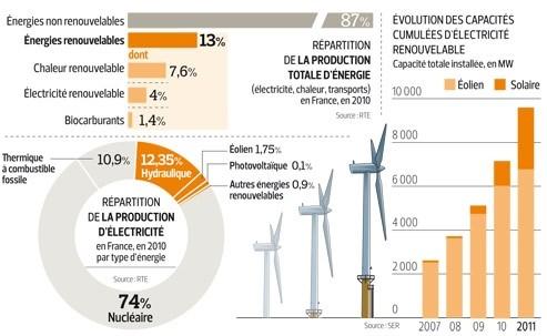 Mobilisation générale pour les énergies vertes